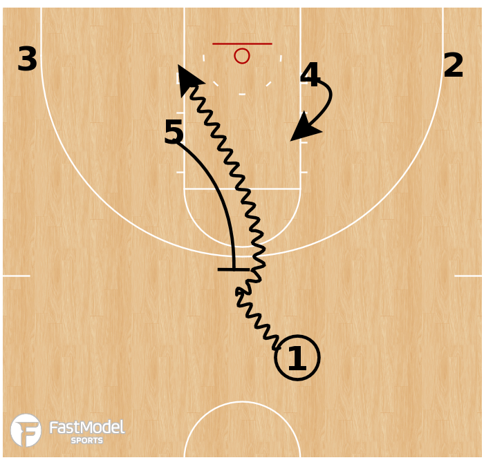 Basketball Play - Northern Iowa - High Flat Drive