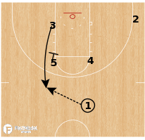 Basketball Play - Northern Iowa - PNR Combo DHO
