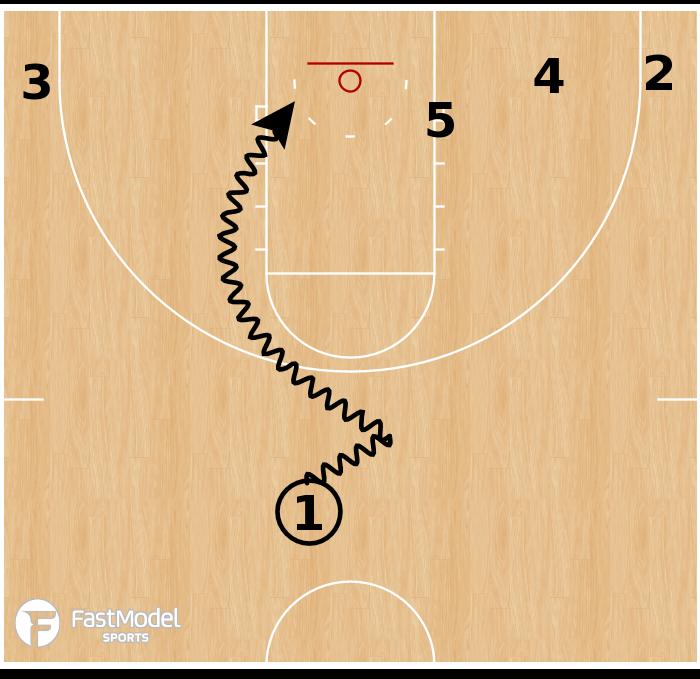 Basketball Play - Northern Iowa - Triple Corner Drive