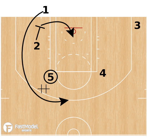 Basketball Play - LA Clippers - Stagger Down