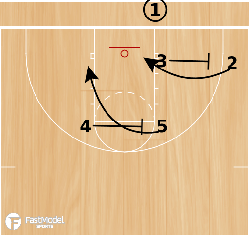 Basketball Play - Z Series - Right
