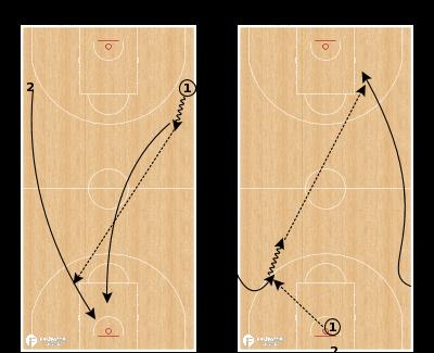 Basketball Play - Hit Ahead Layups