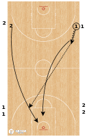 Basketball Play - Hit Ahead Layups