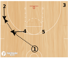 Basketball Play - Lietuvos Rytas Horns Zone