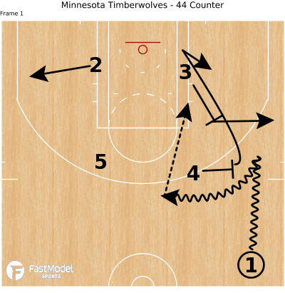 Basketball Play - Minnesota Timberwolves - 44 Counter