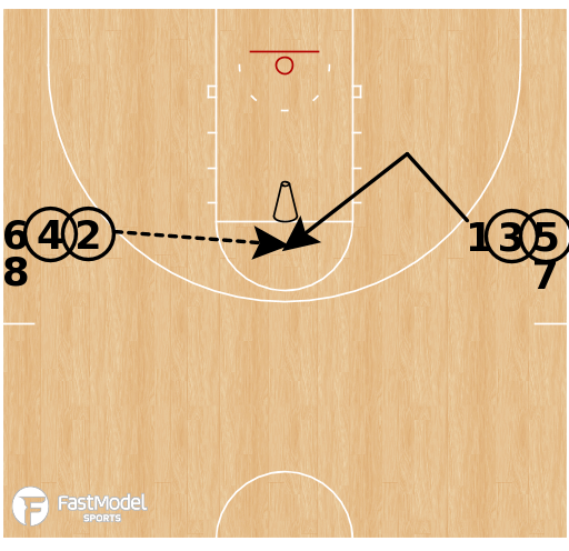 Basketball Play - Continuous Blast-Cuts