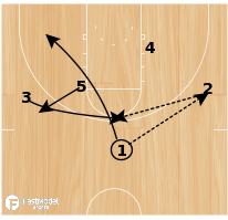 Basketball Play - Xavier Misdirection Post up Play