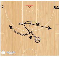 Basketball Play - Horns Set - Weak Side Flash Cut/Lob Iso - 34-3