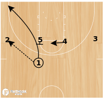 Basketball Play - GW Back Door Play