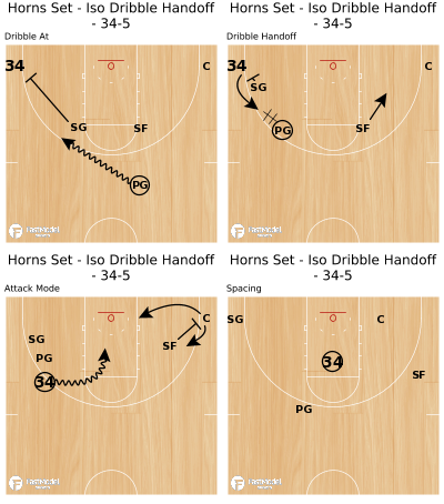 Basketball Play - Horns Set - Iso Dribble Handoff - 34-5