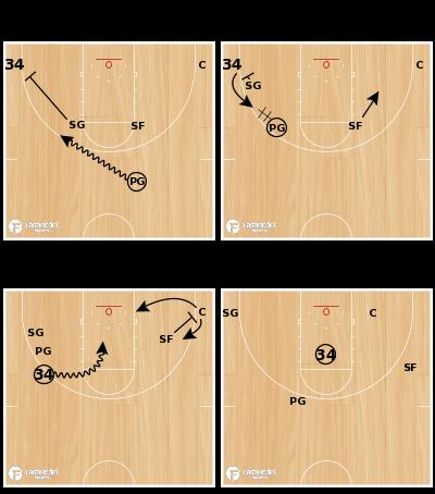 Basketball Play - Horns Set - Iso Dribble Handoff - 34-5