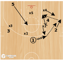 Basketball Play - Gap