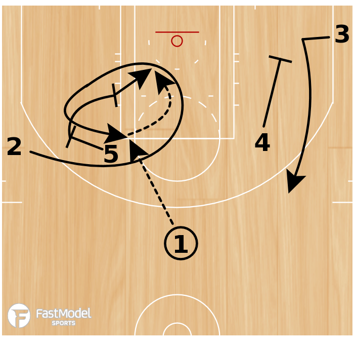 Basketball Play - Play of the Day 04-07-2011: 2 Loop Down