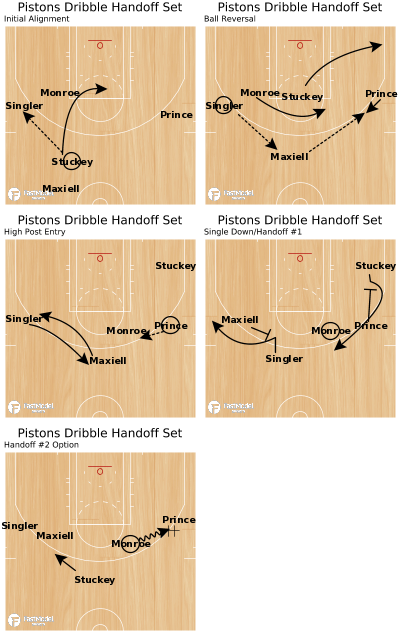Basketball Play - Pistons Dribble Handoff Set