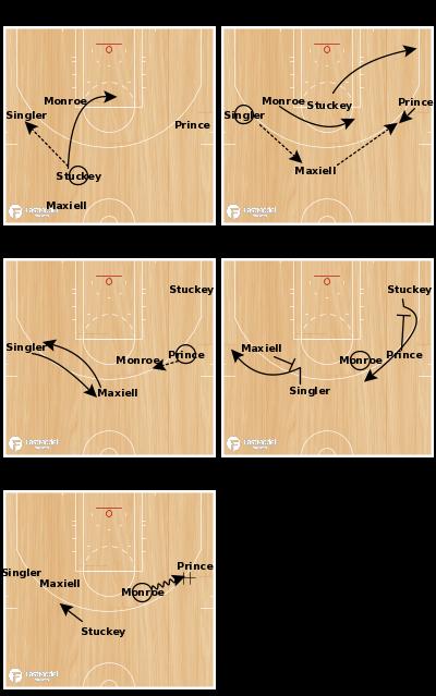 Basketball Play - Pistons Dribble Handoff Set