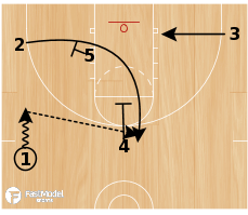 Basketball Play - Argentina Loop