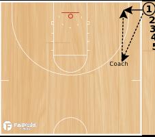Basketball Play - Team Shooting Drills