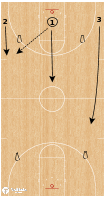 Basketball Play - Tara VanDerveer Drills