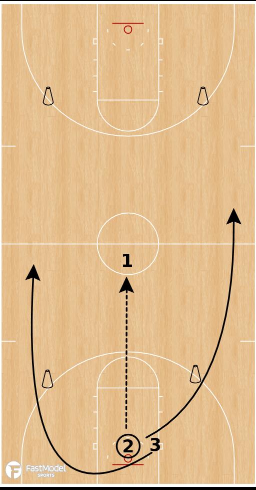 Basketball Play - Tara VanDerveer Drills