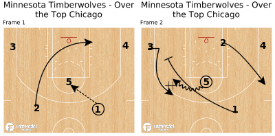 Basketball Play - Minnesota Timberwolves - Over the Top Chicago