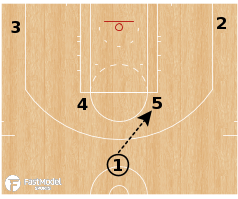 Basketball Play - Minnesota Timberwolves - Horns Stagger Chicago