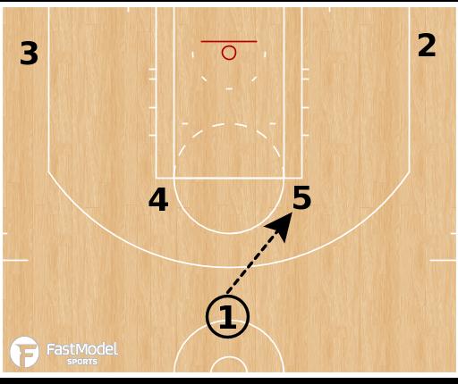Basketball Play - Minnesota Timberwolves - Horns Stagger Chicago