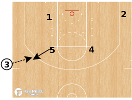Basketball Play - Minnesota Timberwolves - SLOB Auto Handoff