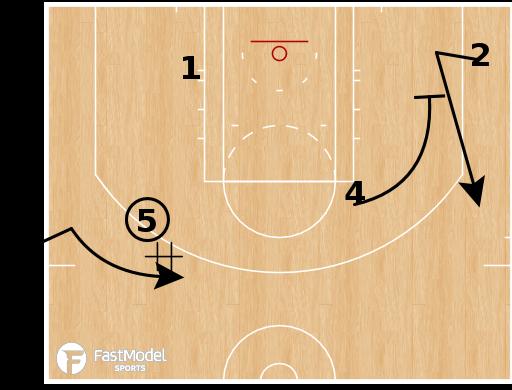 Basketball Play - Minnesota Timberwolves - SLOB Auto Handoff