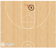 Basketball Play - Decathlon Testing