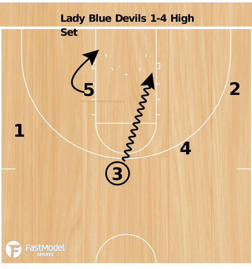 Basketball Play - Lady Blue Devils 1-4 High