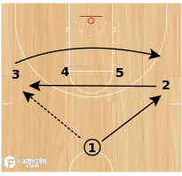 Basketball Play - Florida Ball Screens