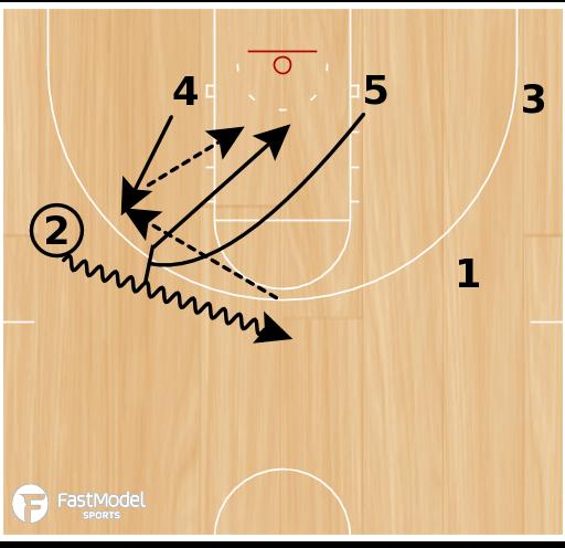 Basketball Play - Florida Ball Screens