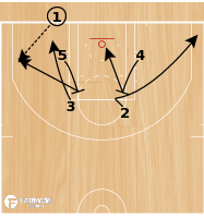 Basketball Play - Gmunden BLOB