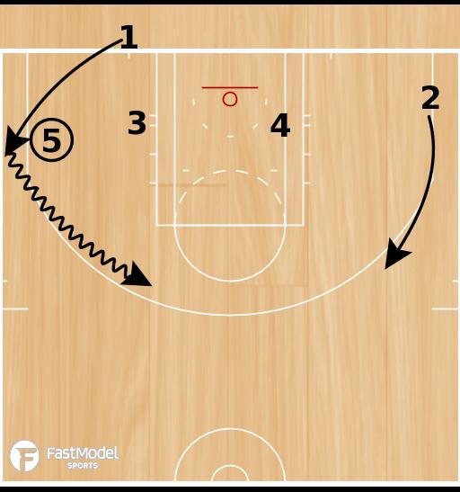Basketball Play - Gmunden BLOB
