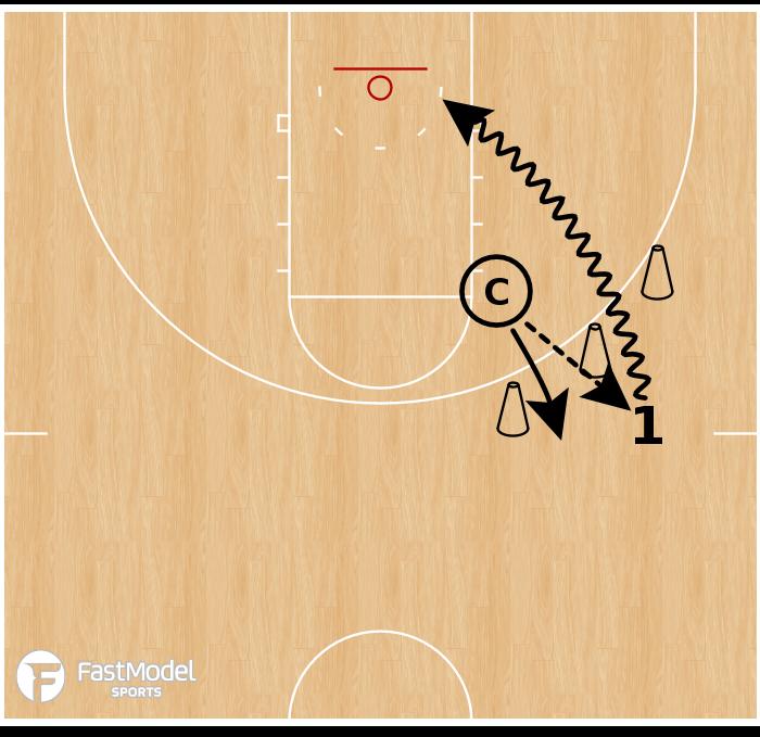Basketball Play - Gate Drives