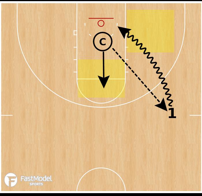 Basketball Play - Scan Drives