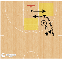 Basketball Play - Combo Drives