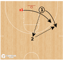 Basketball Play - 1 on 1 with Advantage