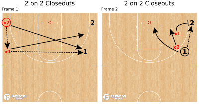 Basketball Play - 2 on 2 Closeouts