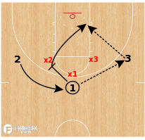 Basketball Play - 3 on 3 Wildcat