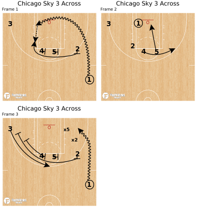 Basketball Play - Chicago Sky 3 Across