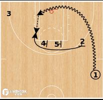 Basketball Play - Chicago Sky 3 Across