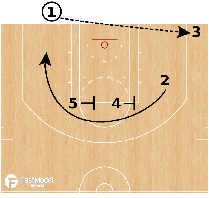 Basketball Play - LA Clippers - Stagger Corner