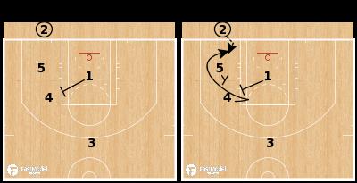 Basketball Play - Atlanta Hawks - Fake Back STS