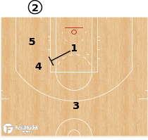 Basketball Play - Atlanta Hawks - Fake Back STS
