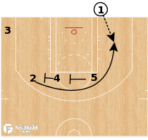 Basketball Play - Atlanta Hawks - Stagger Stagger