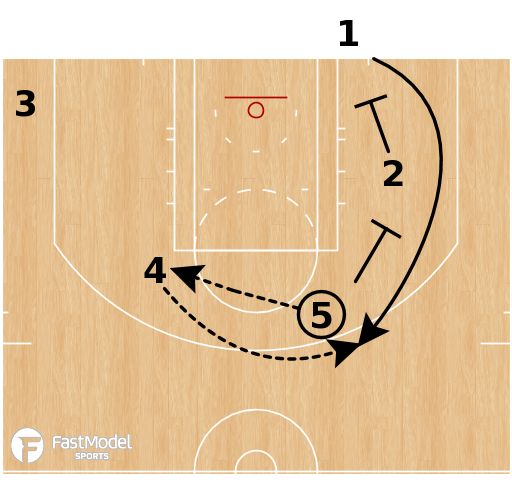 Basketball Play - Atlanta Hawks - Stagger Stagger