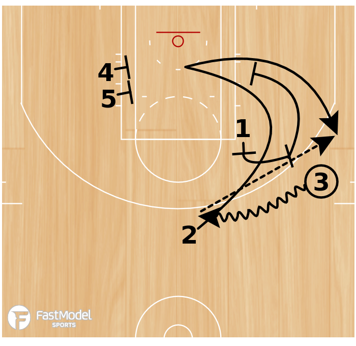 Basketball Play - Play of the Day 04-08-2011: 2 Down Floppy
