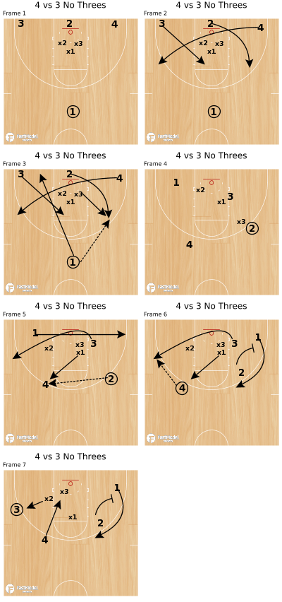 Basketball Play - 4 vs 3 No Threes