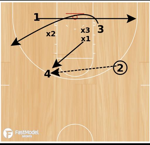 Basketball Play - 4 vs 3 No Threes